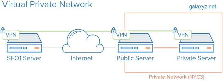 Sơ đồ VPN
