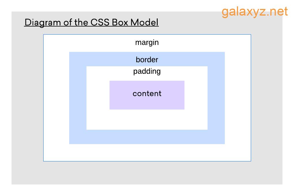 Sơ đồ mô hình hộp CSS